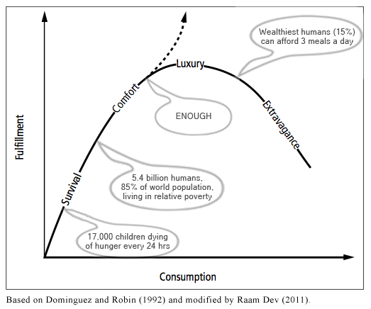 Graph: Fulfillment, Consumption, Enough