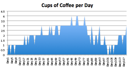 Cups of Coffee Per Day